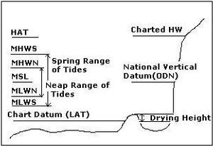 Diagram of Tide Levels